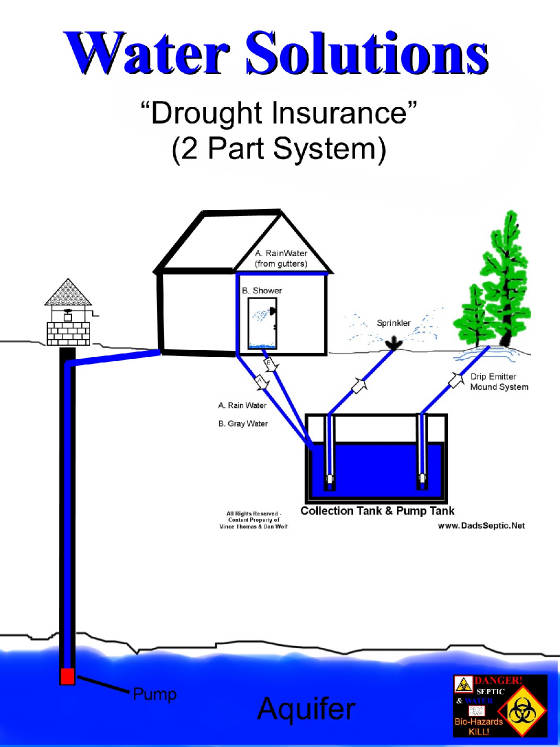 watersolutionsdroughtinsurance2partsystem2resizedsm.jpg