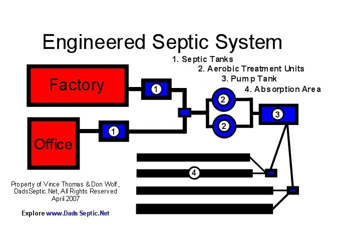 engineeredsepticsystemdiagram0408.jpg